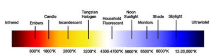 light bulb color spectrum what does color temperature have to do with led lighting