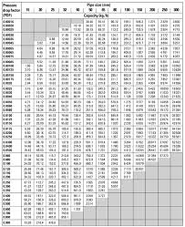 pipe friction loss table aluminum pipe friction factor for aluminum pipe