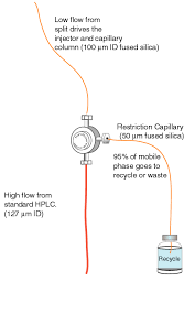 applications of capillary hplc
