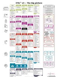 cfnpeople itil v3 poster the big picture itil information security