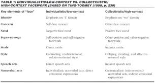 academic onefile document cultural differences and usability