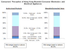 kitchen appliances brands hong kong brands to tap the chinese mainland market electronics