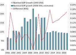 china statistics bureau china s measurement impact on growth income and