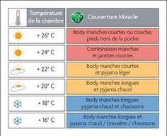 température chambre bébé astuce temperatura