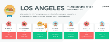 l a s thanksgiving traffic nightmare is here prepare for a sea
