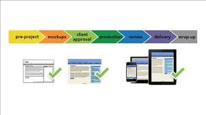 responsive design tutorial responsive design courses classes tutorials