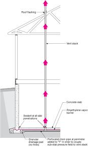 radon vertical ventilation pipe system u2013 basement construction