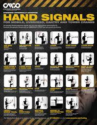 understanding crane operator hand signals for mobile overhead