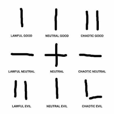 Alignment Chart Meme - know your meme loss alignment chart http bit ly 2buspav