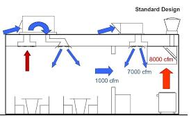 commercial kitchen ventilation design commercial kitchen ventilation design kitchen design ideas