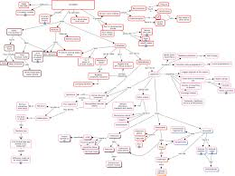 Endocrine System Concept Map 32 Arteries Catos Block2
