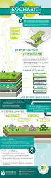 infographic ecohabit green roof and green wall technology