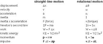 rotational kinetic energy and angular momentum