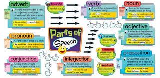 nouns pronouns adjectives u0026 articles trivia questions proprofs