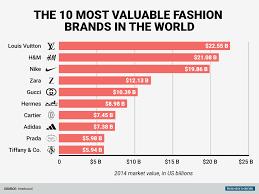 the world u0027s top 10 fashion brands are worth 122 billion