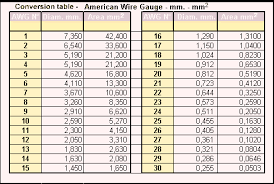 tabella conversione candele tabella conversione cavi awg mm baronerosso it forum modellismo