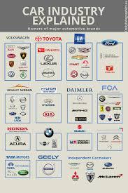 toyota lexus honda acura nissan infiniti mazda car industry explained