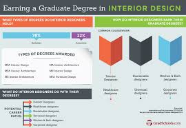 top interior architecture schools inside design online accredited