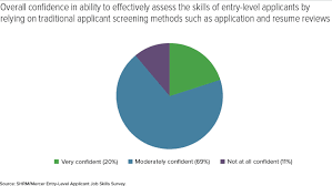 Job Application And Resume by Most Recruiters Not Fully Confident In Applicant Screening Methods