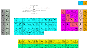 Oxidation Numbers On Periodic Table Elementary Chemical Principles
