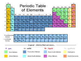 Nonmetals In The Periodic Table Periodic Table Families Properties U0026 Uses Schoolworkhelper