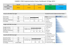 Kpi Report Template Excel Kpi S To Measure Implementation Of Pmo