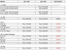 toyota vehicles price list official lexus prices go up and down with 2018 excise taxes