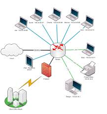 Best Home Network Design
