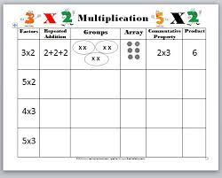 image result for multiplying by grouping worksheets math