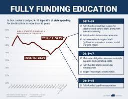 gov inslee fully fund k 12 schools now u2013 washington state