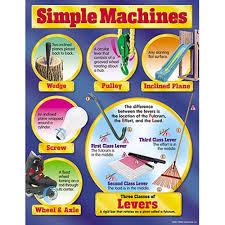 simple u0026 compound machines toolbox