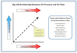 1 8t oil pressure survival guide and troubleshooting diy