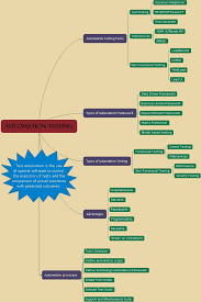 What Is Map Testing Mindmap For Automation Testing Automation Concepts In Qtp And
