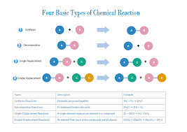 types of chemical reactions predicting products lessons tes