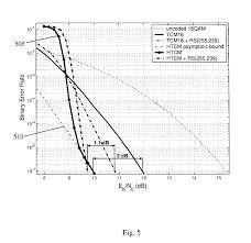 Trellis Encoder Patent Us8418018 Hierarchical Trellis Coded Modulation Google