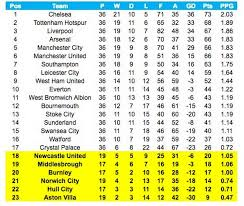 Premier League Table From January To December The 2016 Premier League Table Sportbible