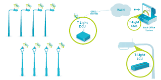 how do street lights work how it works telematics wireless
