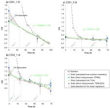 alteration of nanocrystalline calcium silicate hydrate c s h at