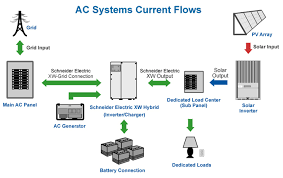 ac coupled battery backup systems for solar power ameresco solar