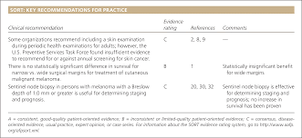 cutaneous malignant melanoma a primary care perspective