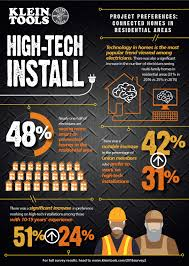 klein tools u0027state of the industry u0027 survey finds electricians
