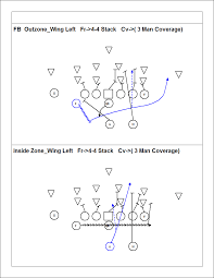 7on7 Flag Football Playbook Zone Running Plays And Scheme Youth Football Online