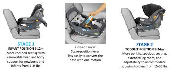 safely rear facing until age 2 with the new chicco fit2 infant car