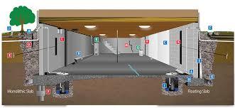 Best Way To Waterproof Your Basement by Basement Waterproofing Services Olshan Foundation Repair