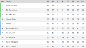 la liga table standings la liga standings 2014 atlético madrid leads barcelona by 4 points