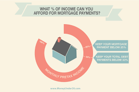 Home Design Rules Of Thumb by What Percentage Of Your Income Can You Afford For Mortgage Payments