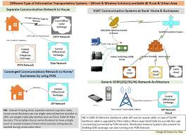 ethernet or gpon which technology is best suited for information