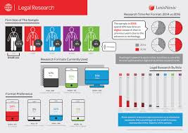lexisnexis legal research attorneys continue to embrace technology lssa survey tech4law