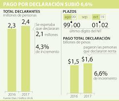 vencimientos renta personas dian 2016 recaudo por declaración de renta fue 6 6 mayor que en 2015