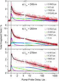 ultrafast excited state relaxation of a binuclear ag i